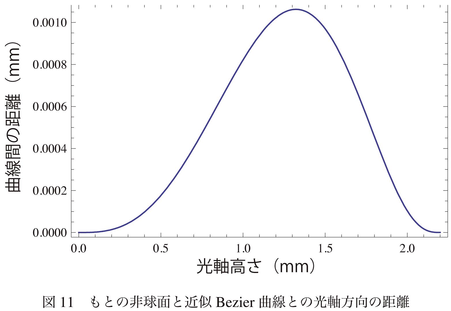Bezier曲線によるレンズ形状近似...
